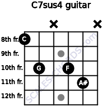 C7sus4 for guitar on frets 8, 10, x, 10, 11, x