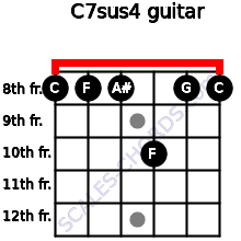 C7sus4 for guitar on frets 8, 8, 8, 10, 8, 8