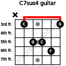 C7sus4 for guitar on frets x, 3, 5, 5, 6, 3