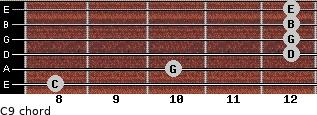 C9/ for guitar on frets 8, 10, 12, 12, 12, 12