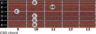 C9/D for guitar on frets 10, 10, 10, 9, 11, 10