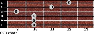 C9/D for guitar on frets 10, 10, 10, 9, 11, 12