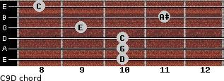 C9/D for guitar on frets 10, 10, 10, 9, 11, 8
