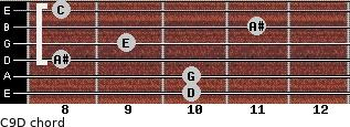 C9/D for guitar on frets 10, 10, 8, 9, 11, 8