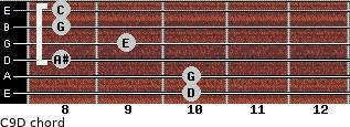 C9/D for guitar on frets 10, 10, 8, 9, 8, 8