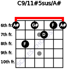 C9/11#5sus/A# for guitar on frets 6, 8, 6, 7, 6, 6
