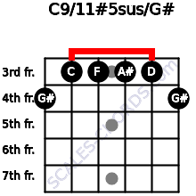 C9/11#5sus/G# for guitar on frets 4, 3, 3, 3, 3, 4