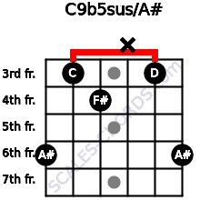 C9b5sus/A# for guitar on frets 6, 3, 4, x, 3, 6