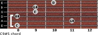 C9#5 for guitar on frets 8, 11, 8, 9, 9, 10