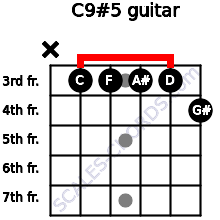 C9#5 for guitar on frets x, 3, 3, 3, 3, 4