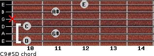 C9#5/D for guitar on frets 10, 11, 10, x, 11, 12