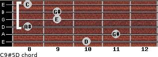 C9#5/D for guitar on frets 10, 11, 8, 9, 9, 8