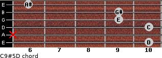 C9#5/D for guitar on frets 10, x, 10, 9, 9, 6