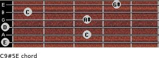 C9#5\E for guitar on frets 0, 3, 0, 3, 1, 4