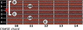 C9#5\E for guitar on frets 12, 11, 10, x, 11, 10