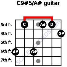 C9#5/A# for guitar on frets 6, 3, 6, 3, 3, 4
