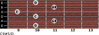 C9#5/D for guitar on frets 10, 11, 10, 9, 11, 10