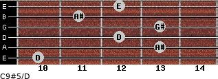 C9#5/D for guitar on frets 10, 13, 12, 13, 11, 12