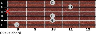 C9sus for guitar on frets 8, 10, 10, x, 11, 10