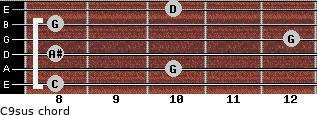 C9sus for guitar on frets 8, 10, 8, 12, 8, 10