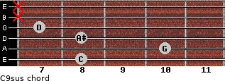 C9sus for guitar on frets 8, 10, 8, 7, x, x
