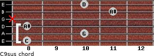 C9sus for guitar on frets 8, 10, 8, x, 11, 10