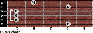 C9sus for guitar on frets 8, 5, 5, 5, 8, 6
