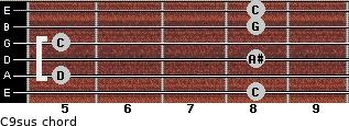 C9sus for guitar on frets 8, 5, 8, 5, 8, 8