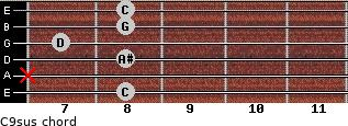 C9sus for guitar on frets 8, x, 8, 7, 8, 8