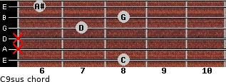 C9sus for guitar on frets 8, x, x, 7, 8, 6