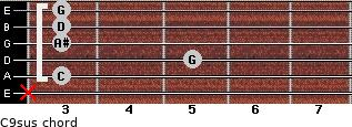 C9sus for guitar on frets x, 3, 5, 3, 3, 3