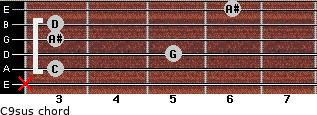 C9sus for guitar on frets x, 3, 5, 3, 3, 6