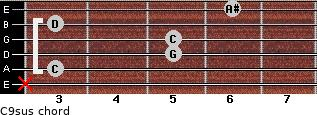 C9sus for guitar on frets x, 3, 5, 5, 3, 6