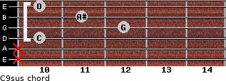 C9sus for guitar on frets x, x, 10, 12, 11, 10