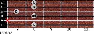 C9sus2 for guitar on frets 8, x, 8, 7, 8, 8