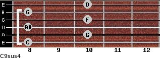 C9sus4 for guitar on frets 8, 10, 8, 10, 8, 10