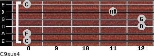 C9sus4 for guitar on frets 8, 8, 12, 12, 11, 8