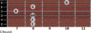 C9sus4 for guitar on frets 8, 8, 8, 7, 8, 10