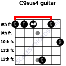 C9sus4 for guitar on frets 8, 8, 8, 12, 8, 10