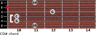 C-\D# for guitar on frets 11, 10, 10, 12, x, 11