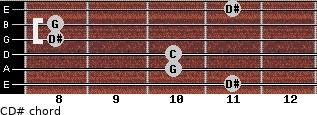 C-\D# for guitar on frets 11, 10, 10, 8, 8, 11
