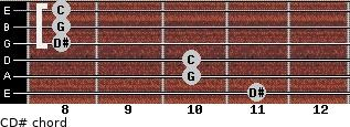 C-\D# for guitar on frets 11, 10, 10, 8, 8, 8