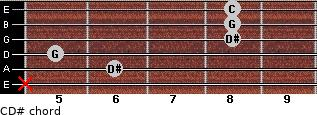 C-\D# for guitar on frets x, 6, 5, 8, 8, 8