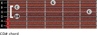 C-\D# for guitar on frets x, x, 1, 5, 1, 3