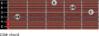 C-\D# for guitar on frets x, x, 1, 5, 4, 3