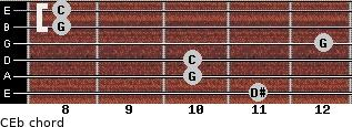 C-\Eb for guitar on frets 11, 10, 10, 12, 8, 8