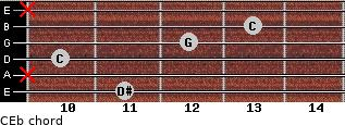 C-\Eb for guitar on frets 11, x, 10, 12, 13, x