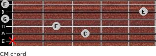CM for guitar on frets x, 3, 2, 0, 5, 0