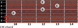 CM for guitar on frets x, x, 10, 12, 13, 12