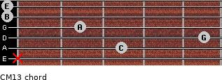 CM13 for guitar on frets x, 3, 5, 2, 0, 0